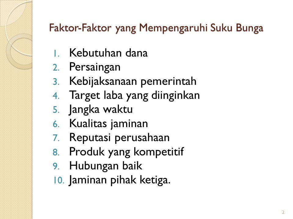 Faktor-Faktor yang Mempengaruhi Suku Bunga 1. Kebutuhan dana 2. Persaingan 3. Kebijaksanaan pemerintah 4. Target laba yang diinginkan 5. Jangka waktu
