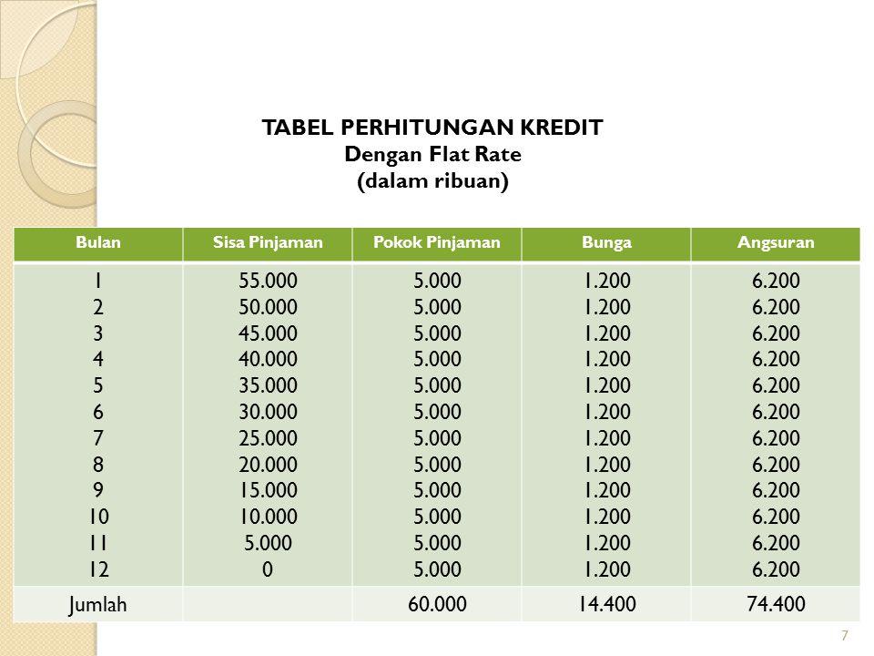 7 BulanSisa PinjamanPokok PinjamanBungaAngsuran 1 2 3 4 5 6 7 8 9 10 11 12 55.000 50.000 45.000 40.000 35.000 30.000 25.000 20.000 15.000 10.000 5.000 0 5.000 1.200 6.200 Jumlah60.00014.40074.400 TABEL PERHITUNGAN KREDIT Dengan Flat Rate (dalam ribuan)