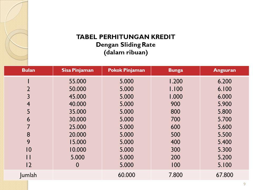 9 BulanSisa PinjamanPokok PinjamanBungaAngsuran 1 2 3 4 5 6 7 8 9 10 11 12 55.000 50.000 45.000 40.000 35.000 30.000 25.000 20.000 15.000 10.000 5.000
