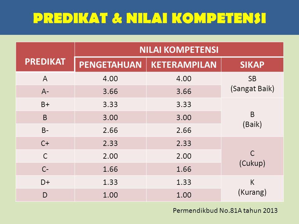 PREDIKAT & NILAI KOMPETENSI PREDIKAT NILAI KOMPETENSI PENGETAHUANKETERAMPILANSIKAP A4.00 SB (Sangat Baik) A-3.66 B+3.33 B (Baik) B3.00 B-2.66 C+2.33 C (Cukup) C2.00 C-1.66 D+1.33 K (Kurang) D1.00 Permendikbud No.81A tahun 2013