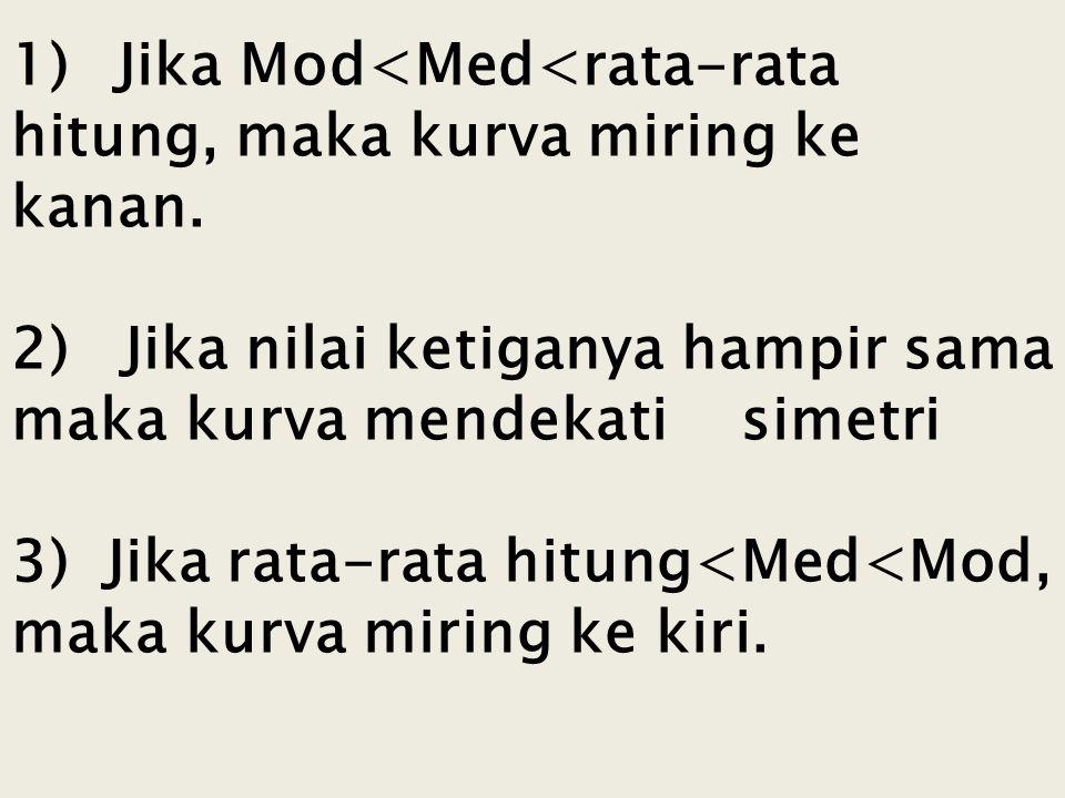 1) Jika Mod<Med<rata-rata hitung, maka kurva miring ke kanan.