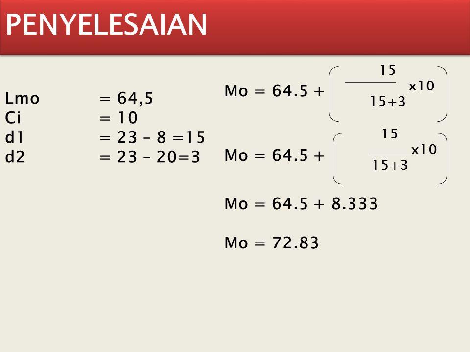 PENYELESAIAN Lmo = 64,5 Ci = 10 d1= 23 – 8 =15 d2= 23 – 20=3 Mo = 64.5 + 15 x10 15+3 Mo = 64.5 + 15 x10 15+3 Mo = 64.5 + 8.333 Mo = 72.83