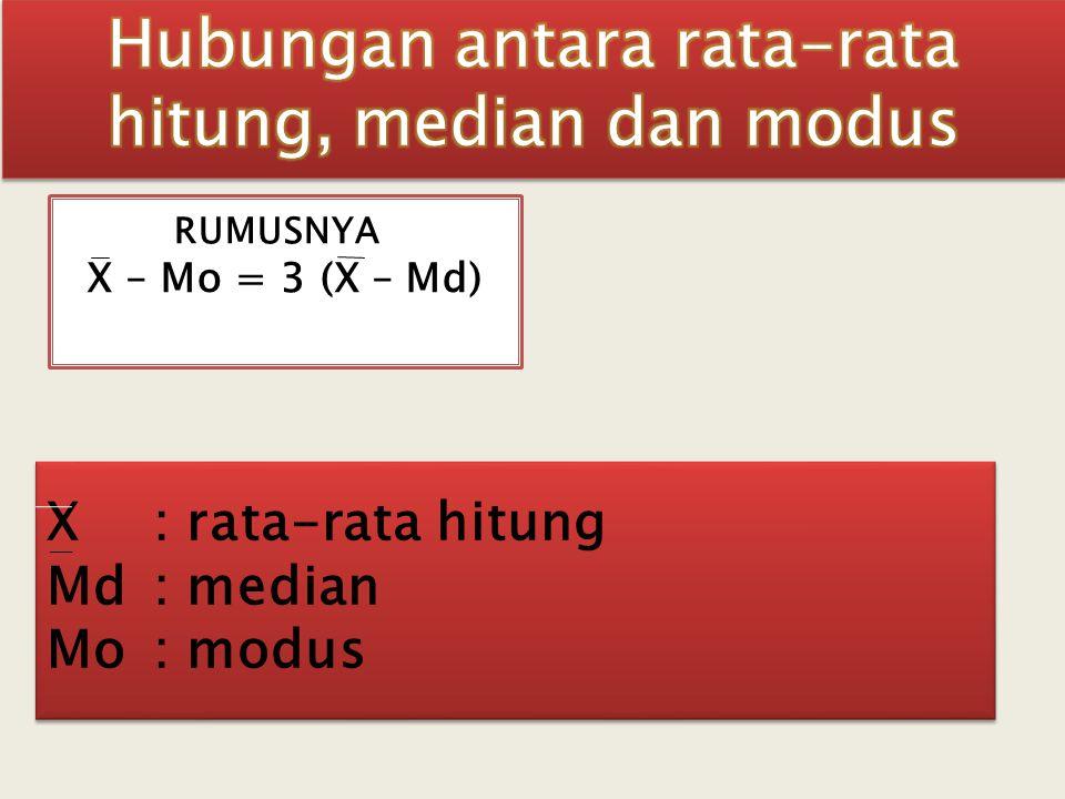 X : rata-rata hitung Md: median Mo : modus X : rata-rata hitung Md: median Mo : modus X – Mo = 3 (X – Md) RUMUSNYA