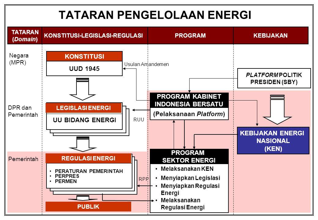 TATARAN PENGELOLAAN ENERGI KONSTITUSI-LEGISLASI-REGULASIPROGRAMKEBIJAKAN UUD 1945 UU BIDANG ENERGI PERATURAN PEMERINTAH PERPRES PERMEN PLATFORM POLITI