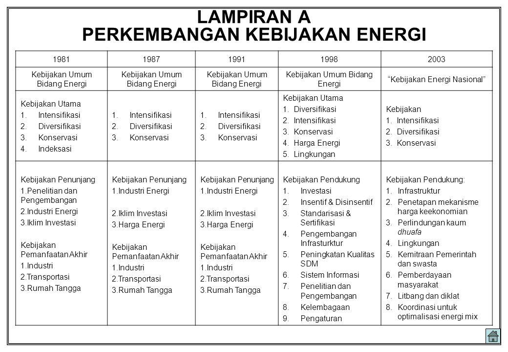 """LAMPIRAN A PERKEMBANGAN KEBIJAKAN ENERGI 19811987199119982003 Kebijakan Umum Bidang Energi """"Kebijakan Energi Nasional"""" Kebijakan Utama 1.Intensifikasi"""