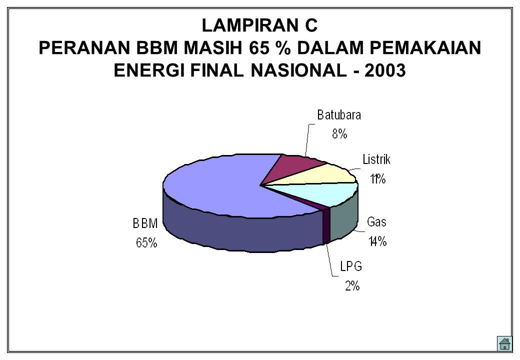 LAMPIRAN C PERANAN BBM MASIH 65 % DALAM PEMAKAIAN ENERGI FINAL NASIONAL - 2003