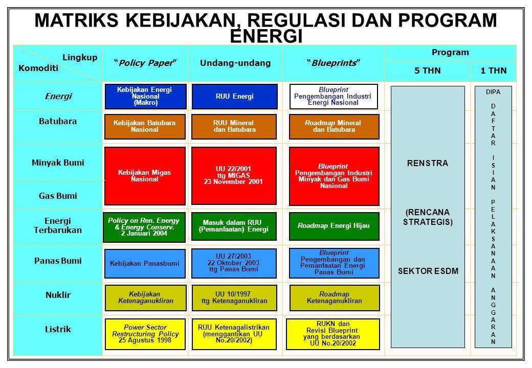 "Lingkup Komoditi ""Policy Paper""Undang-undang""Blueprints"" Program 5 THN1 THN Energi Batubara Minyak Bumi Gas Bumi Energi Terbarukan Panas Bumi Nuklir L"