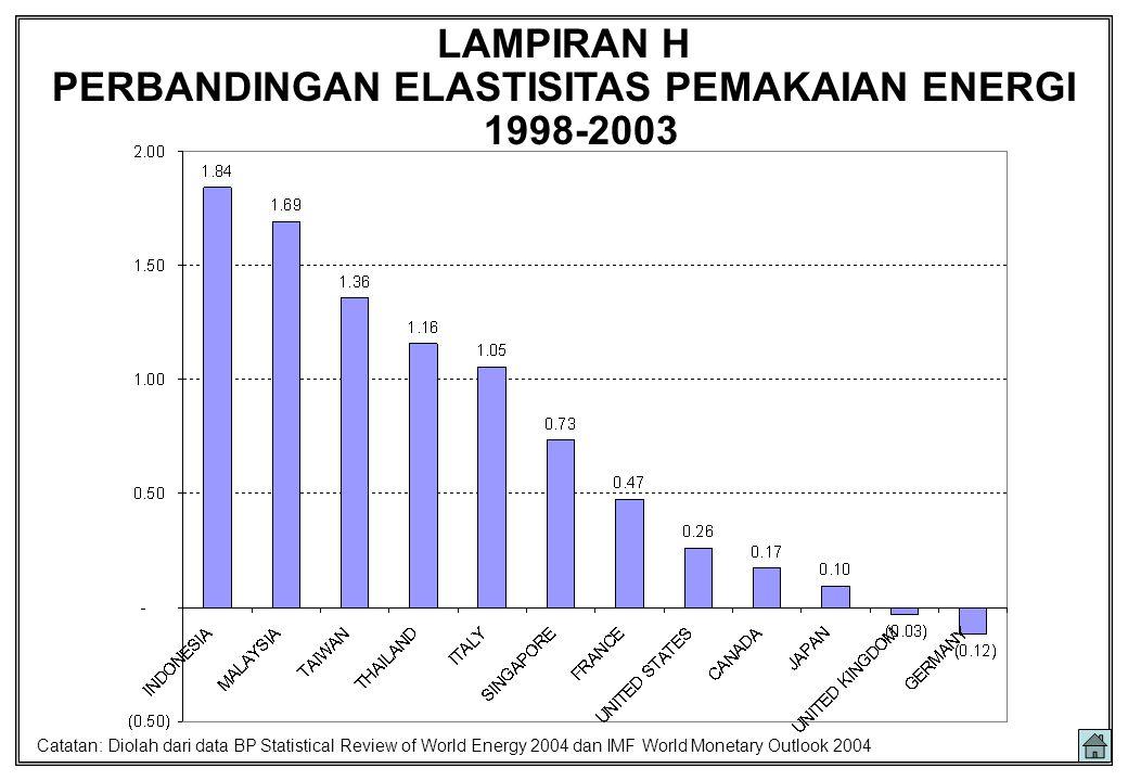 LAMPIRAN H PERBANDINGAN ELASTISITAS PEMAKAIAN ENERGI 1998-2003 Catatan: Diolah dari data BP Statistical Review of World Energy 2004 dan IMF World Mone