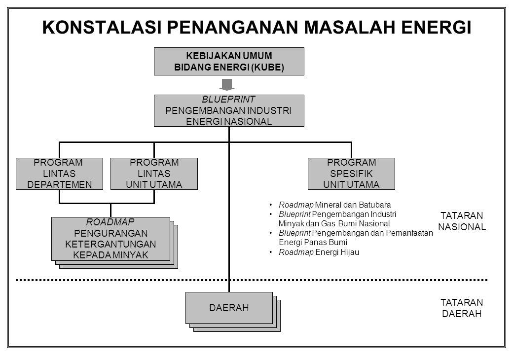 Infrastruktur Energi Kurang Memadai Harga Energi (BBM) Belum Mencapai Keekonomian Pemanfaatan Energi Belum Efisien INDUSTRI ENERGI BELUM OPTIMAL ALUR PIKIR PENGELOLAAN INDUSTRI ENERGI NASIONAL 2005–2020 KONSUMSI BBM TINGGI (65% dari energi final) EKSPOR ENERGI BESAR, IMPOR BESAR Pengadaan Stok Energi Nasional Efisiensi Pemakaian Energi (BBM) Diversifikasi (Substitusi BBM) Intensifikasi Eksplorasi Peningkatan Infrastruktur Energi DMO (Migas dan Batubara) Rasionalisasi Harga Energi POTENSI SUMBER DAYA ENERGI CUKUP BESAR STRUKTUR APBN TERGANTUNG MIGAS/BBM SUBSIDI BBM MEMBENGKAK TUJUAN NASIONAL ENERGI MIX TIMPANG OPTIMALISASI OPTIMALISASI PENGELOLAAN ENERGI SEBAB AKIBATUPAYA Pemanfaatan gas terbatas Pemanfaatan batubara dalam negeri belum optimal Pengembangan energi alternatif terhambat Mempercepat net Mempercepat net importir minyak