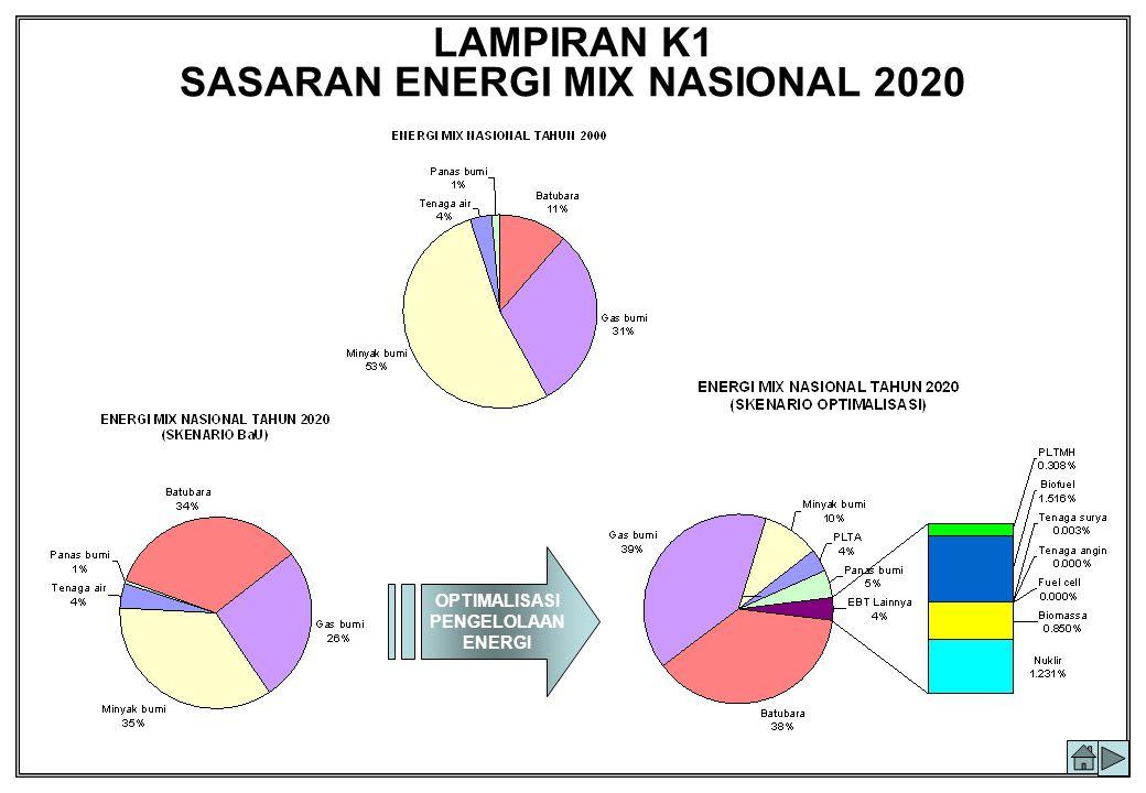 LAMPIRAN K1 SASARAN ENERGI MIX NASIONAL 2020 OPTIMALISASI PENGELOLAAN ENERGI