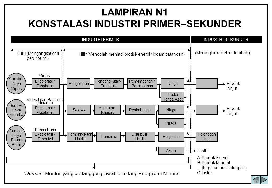 LAMPIRAN N1 KONSTALASI INDUSTRI PRIMER–SEKUNDER Hulu (Mengangkat dari perut bumi) Hilir (Mengolah menjadi produk energi / logam batangan) Produk lanju