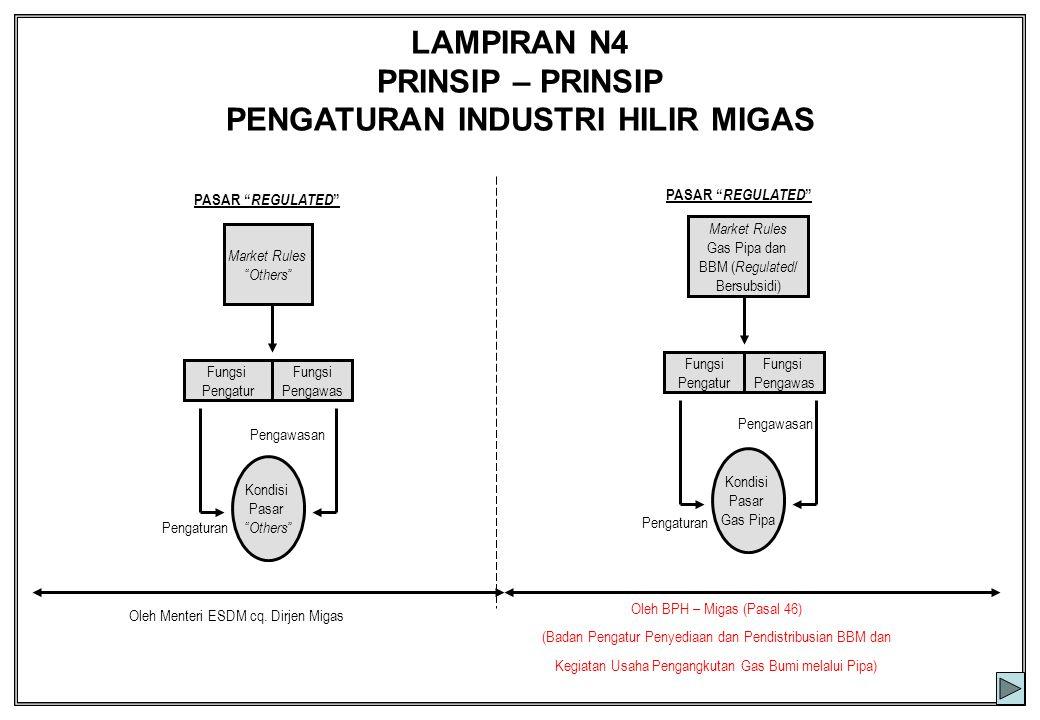 """LAMPIRAN N4 PRINSIP – PRINSIP PENGATURAN INDUSTRI HILIR MIGAS PASAR """" REGULATED """" Market Rules """" Others """" Market Rules Gas Pipa dan BBM ( Regulated /"""