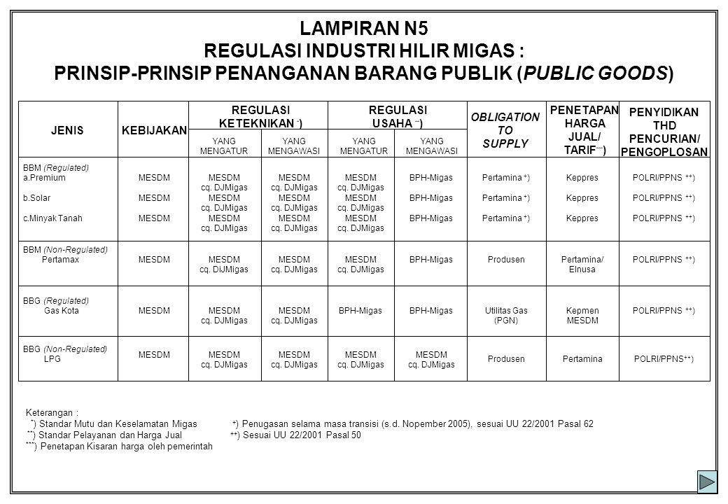 LAMPIRAN N5 REGULASI INDUSTRI HILIR MIGAS : PRINSIP-PRINSIP PENANGANAN BARANG PUBLIK (PUBLIC GOODS) POLRI/PPNS ++ )PertaminaProdusen MESDM cq. DJMigas