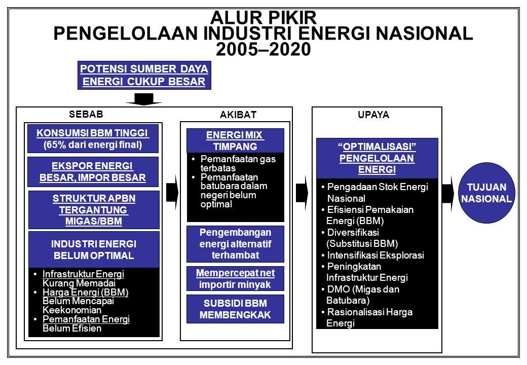 LAMPIRAN G HARGA ENERGI BELUM EKONOMI (CONTOH BBM) (% Kenaikan Rata-rata BBM = 29%) H A R G A JENIS BBM BIAYA POKOK 1 ) TERENDAH 3 ) 2005 2 )% PATOKAN PATOKAN 3 ) (ICP = US$ 35/Bbl) TERTINGGI 3 ) M.