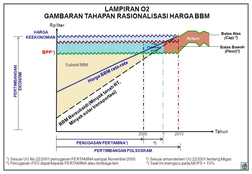 2010 Tahun Rp/liter BPP 4 ) Harga BBM rata-rata BBM Bersubsidi (Minyak tanah RT, Minyak solar transportasi) PERTIMBANGAN EKONOMI PERTIMBANGAN POLSOSKA