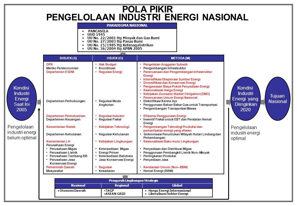 DAFTAR ISI Konstalasi Penanganan Masalah Energi Alur Pikir Pengembangan Industri Energi Nasional 2005 - 2020 Pola Pikir Pengembangan Industri Energi Nasional 2005 - 2020 Pengantar I.Kondisi Saat Ini II.Azas dan Tujuan III.Visi dan Misi IV.Sasaran (Targets) V.Kebijakan VI.Strategi VII.Instrumen Kebijakan (Policy Instruments) VIII.Kerangka Legislasi dan Regulasi IX.Program Strategis LAMPIRAN A.Perkembangan Kebijakan Energi B.Potensi Energi Nasional C.Peranan BBM Masih 65% dalam Pemakaian Energi Final Nasional – 2003 D.Neraca 1.Neraca Energi 2.Neraca Ekspor – Impor Minyak Mentah / BBM E.Ketergantungan APBN terhadap Migas (APBN 2005) F.Infrastruktur 1.Kilang dan Moda Transportasi BBM 2.Cadangan dan Jaringan Pipa Gas 3.Pembangkit dan Transmisi Utama Listrik