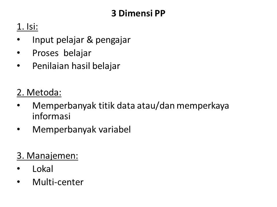 3 Dimensi PP 1. Isi: Input pelajar & pengajar Proses belajar Penilaian hasil belajar 2. Metoda: Memperbanyak titik data atau/dan memperkaya informasi