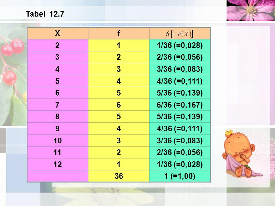 Xf 211/36 (=0,028) 322/36 (=0,056) 433/36 (=0,083) 544/36 (=0,111) 655/36 (=0,139) 766/36 (=0,167) 855/36 (=0,139) 944/36 (=0,111) 1033/36 (=0,083) 11