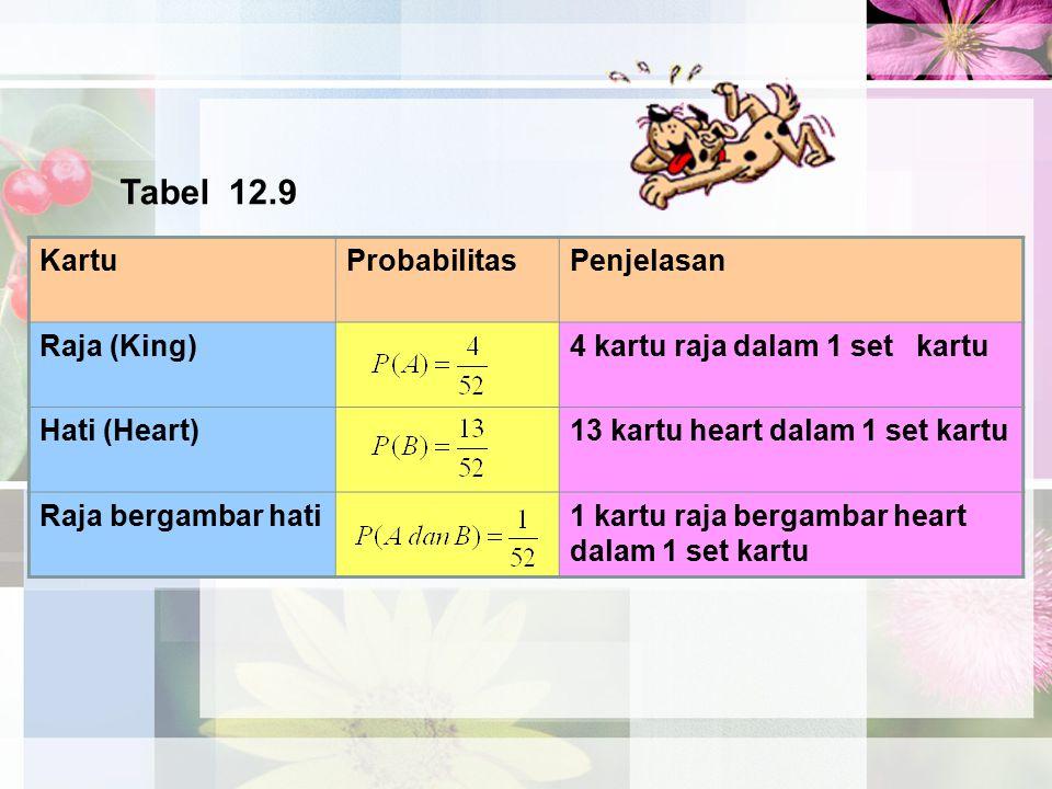 Tabel 12.9 KartuProbabilitasPenjelasan Raja (King)4 kartu raja dalam 1 set kartu Hati (Heart)13 kartu heart dalam 1 set kartu Raja bergambar hati1 kar