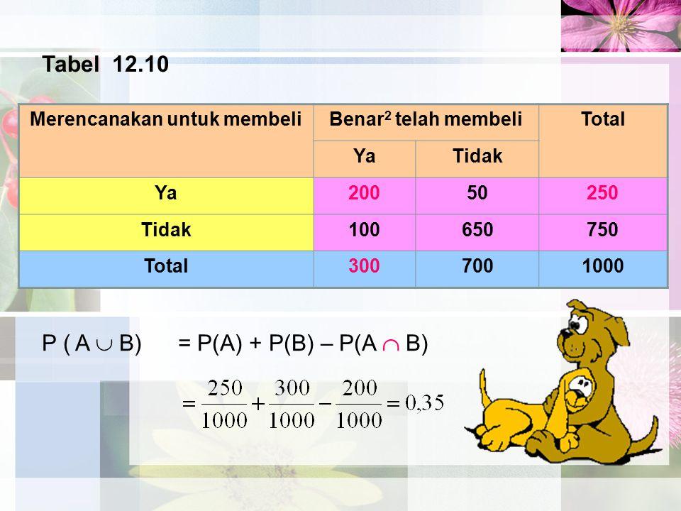 Merencanakan untuk membeliBenar 2 telah membeliTotal YaTidak Ya20050250 Tidak100650750 Total3007001000 Tabel 12.10 P ( A  B)= P(A) + P(B) – P(A  B)
