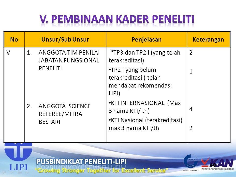 40 NoUnsur/Sub UnsurPenjelasanKeterangan V1.ANGGOTA TIM PENILAI JABATAN FUNGSIONAL PENELITI 2.ANGGOTA SCIENCE REFEREE/MITRA BESTARI *TP3 dan TP2 I (ya
