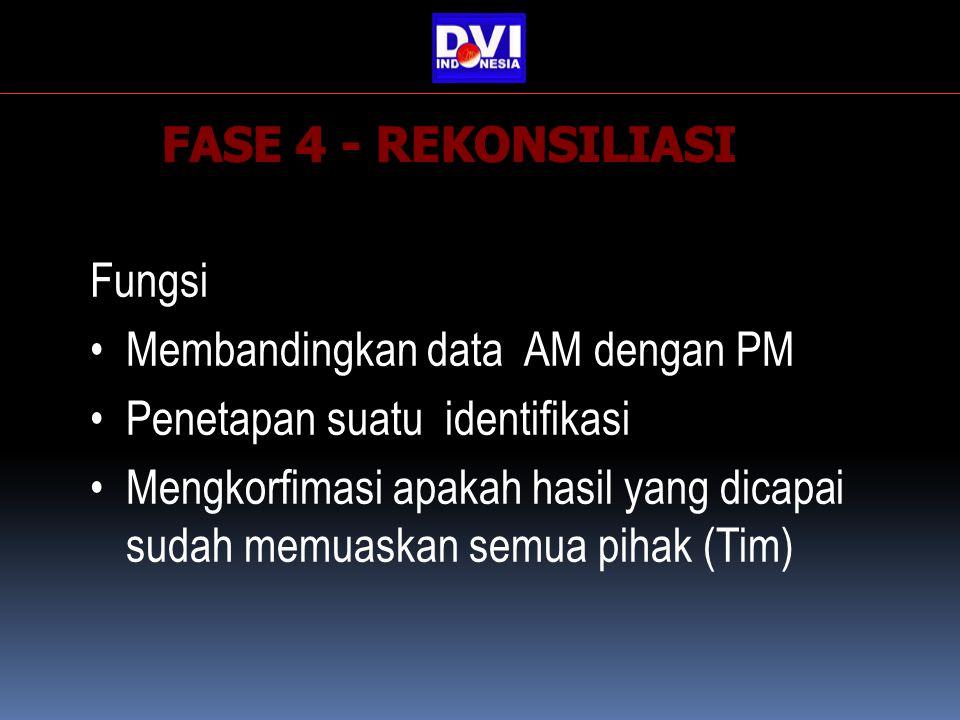 Fungsi Membandingkan data AM dengan PM Penetapan suatu identifikasi Mengkorfimasi apakah hasil yang dicapai sudah memuaskan semua pihak (Tim)