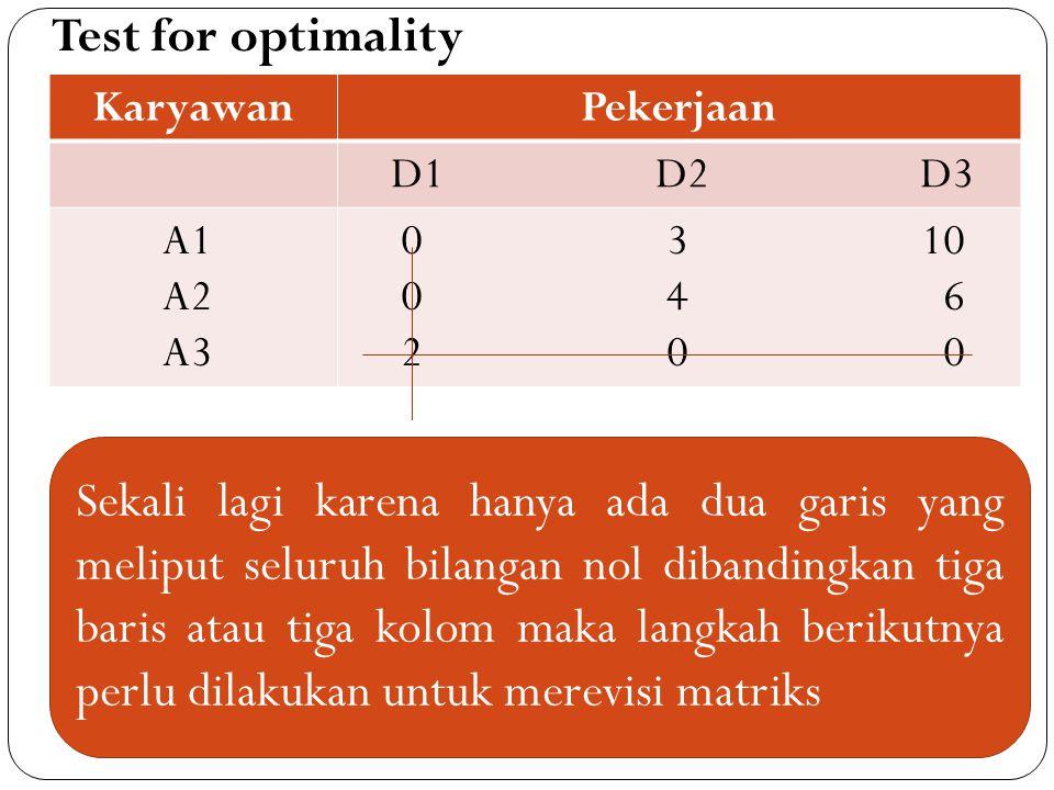 Test for optimality KaryawanPekerjaan D1 D2 D3 A1 A2 A3 0 3 10 0 4 6 2 0 0 Sekali lagi karena hanya ada dua garis yang meliput seluruh bilangan nol dibandingkan tiga baris atau tiga kolom maka langkah berikutnya perlu dilakukan untuk merevisi matriks