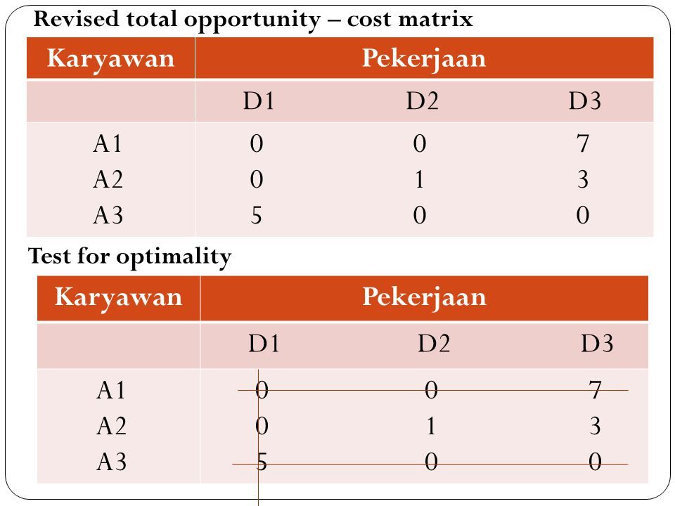 Revised total opportunity – cost matrix KaryawanPekerjaan D1 D2 D3 A1 A2 A3 0 0 7 0 1 3 5 0 0 Test for optimality KaryawanPekerjaan D1 D2 D3 A1 A2 A3 0 0 7 0 1 3 5 0 0
