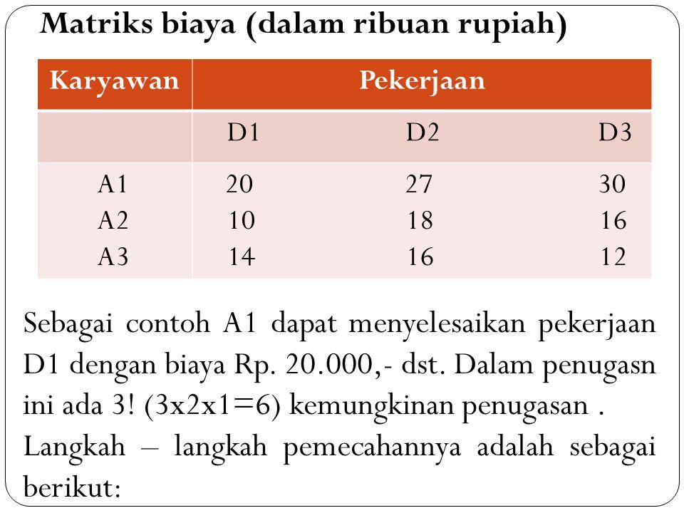 KaryawanPekerjaan D1 D2 D3 A1 A2 A3 20 27 30 10 18 16 14 16 12 Matriks biaya (dalam ribuan rupiah) Sebagai contoh A1 dapat menyelesaikan pekerjaan D1 dengan biaya Rp.