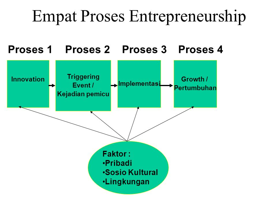 Implementasi Triggering Event / Kejadian pemicu Innovation Growth / Pertumbuhan Faktor : Pribadi Sosio Kultural Lingkungan Proses 1Proses 2Proses 3Proses 4 Empat Proses Entrepreneurship