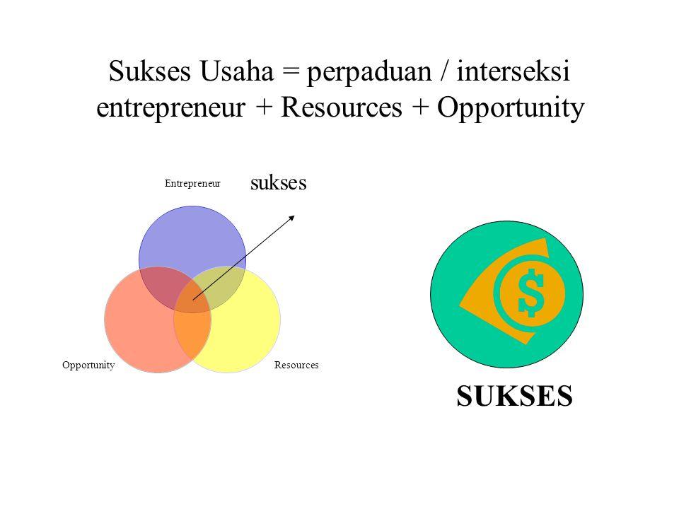 Sukses Usaha = perpaduan / interseksi entrepreneur + Resources + Opportunity Entrepreneur ResourcesOpportunity sukses SUKSES