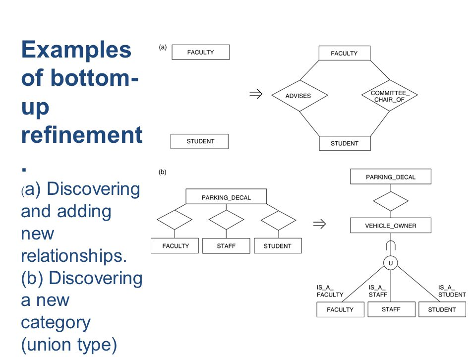 Examples of bottom- up refinement. ( a) Discovering and adding new relationships. (b) Discovering a new category (union type) and relating it.