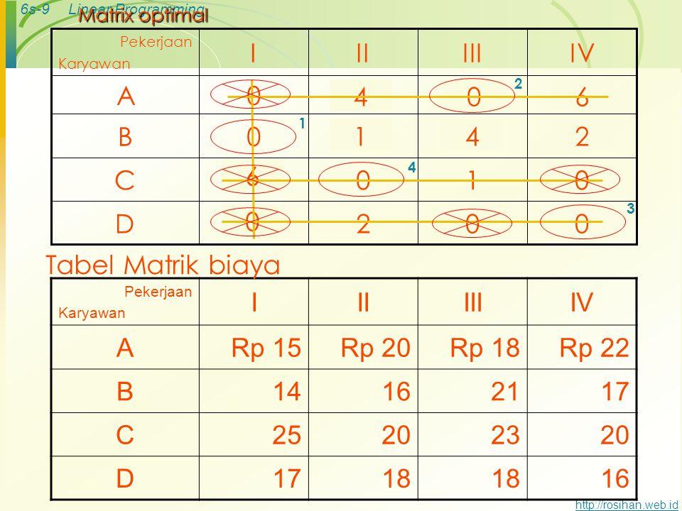 6s-8Linear Programming http://rosihan.web.id Revised matrix dan Test of optimality 0021D 0105C 3520B 7150A IVIIIIII Pekerjaan Karyawan 046 142 6 2 Kar