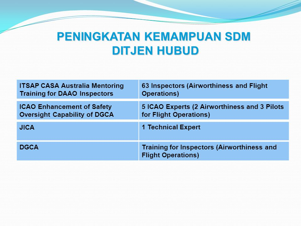 ITSAP CASA Australia Mentoring Training for DAAO Inspectors 63 Inspectors (Airworthiness and Flight Operations) ICAO Enhancement of Safety Oversight C
