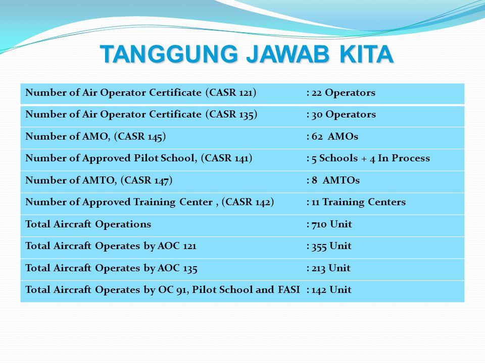 Number of Air Operator Certificate (CASR 121): 22 Operators Number of Air Operator Certificate (CASR 135): 30 Operators Number of AMO, (CASR 145): 62