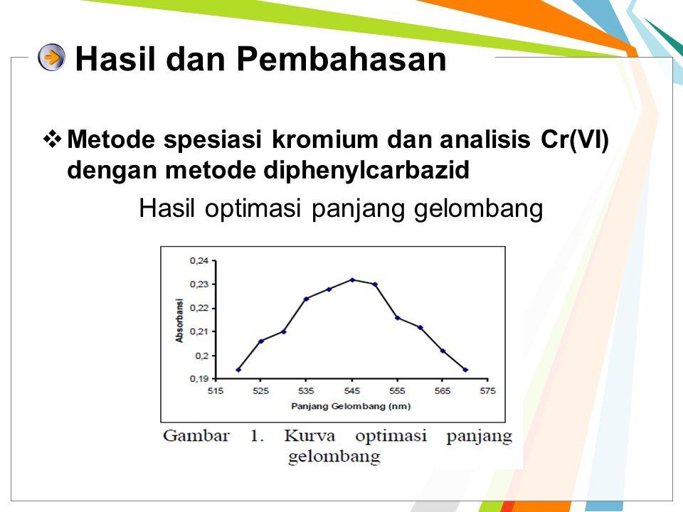 Hasil dan Pembahasan  Metode spesiasi kromium dan analisis Cr(VI) dengan metode diphenylcarbazid Hasil optimasi panjang gelombang