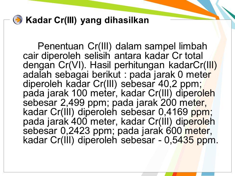 Kadar Cr(III) yang dihasilkan Penentuan Cr(III) dalam sampel limbah cair diperoleh selisih antara kadar Cr total dengan Cr(VI). Hasil perhitungan kada