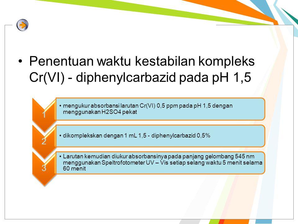 Penentuan waktu kestabilan kompleks Cr(VI) - diphenylcarbazid pada pH 1,5 1 mengukur absorbansi larutan Cr(VI) 0,5 ppm pada pH 1,5 dengan menggunakan