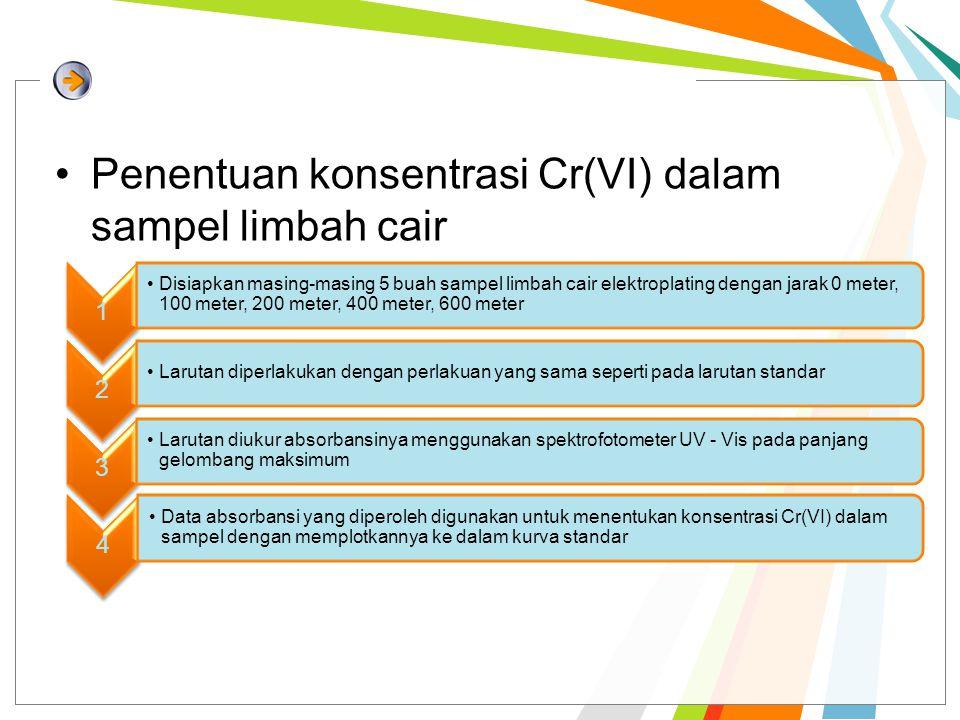 Penentuan konsentrasi Cr(VI) dalam sampel limbah cair 1 Disiapkan masing-masing 5 buah sampel limbah cair elektroplating dengan jarak 0 meter, 100 met