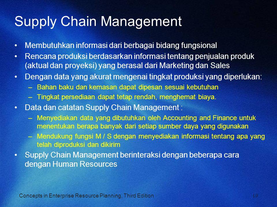 Concepts in Enterprise Resource Planning, Third Edition19 Supply Chain Management Membutuhkan informasi dari berbagai bidang fungsional Rencana produk
