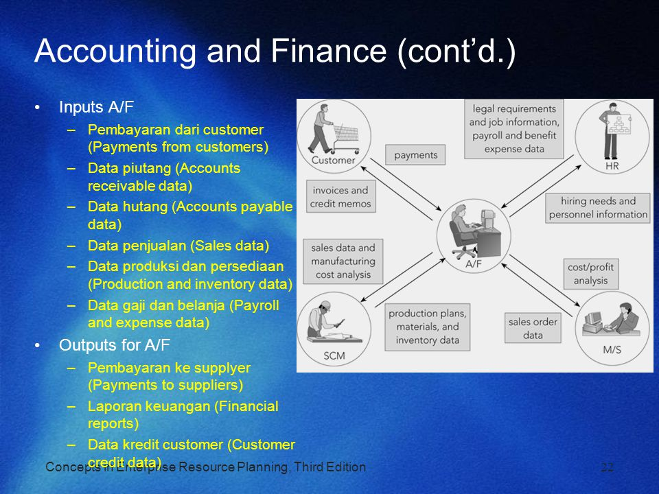 Concepts in Enterprise Resource Planning, Third Edition22 Accounting and Finance (cont'd.) Inputs A/F –Pembayaran dari customer (Payments from custome