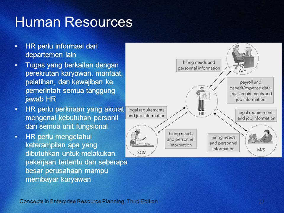 Concepts in Enterprise Resource Planning, Third Edition23 Human Resources HR perlu informasi dari departemen lain Tugas yang berkaitan dengan perekrut