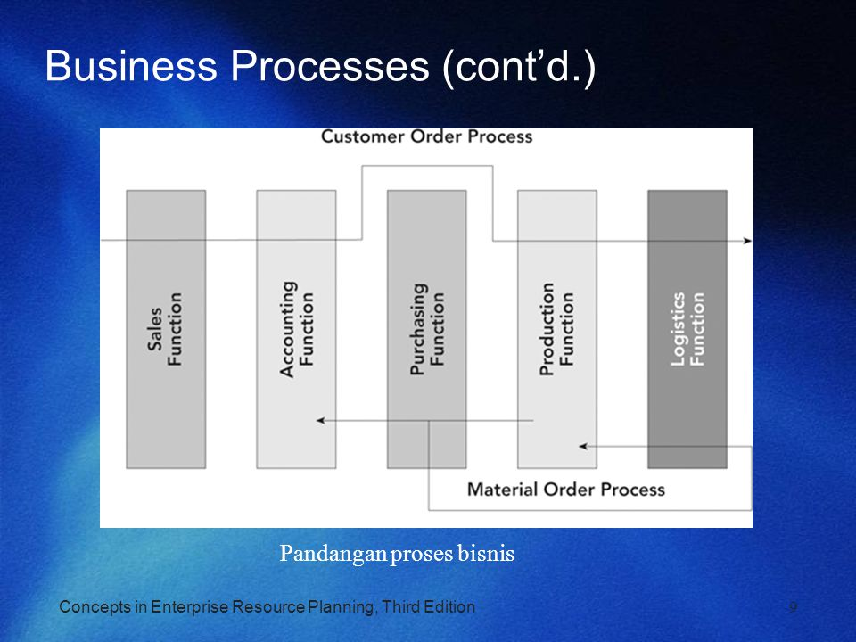 Concepts in Enterprise Resource Planning, Third Edition9 Business Processes (cont'd.) Pandangan proses bisnis