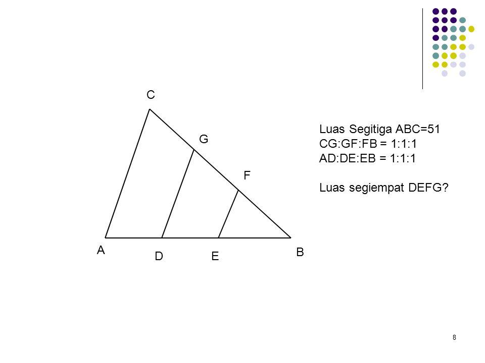 8 A B C DE G F Luas Segitiga ABC=51 CG:GF:FB = 1:1:1 AD:DE:EB = 1:1:1 Luas segiempat DEFG