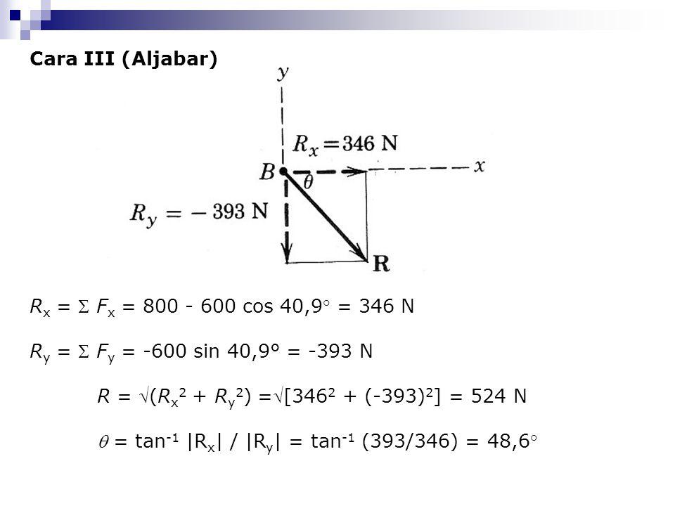 Cara III (Aljabar) R x =  F x = 800 - 600 cos 40,9° = 346 N R y =  F y = -600 sin 40,9° = -393 N R = (R x 2 + R y 2 ) =[346 2 + (-393) 2 ] = 524 N
