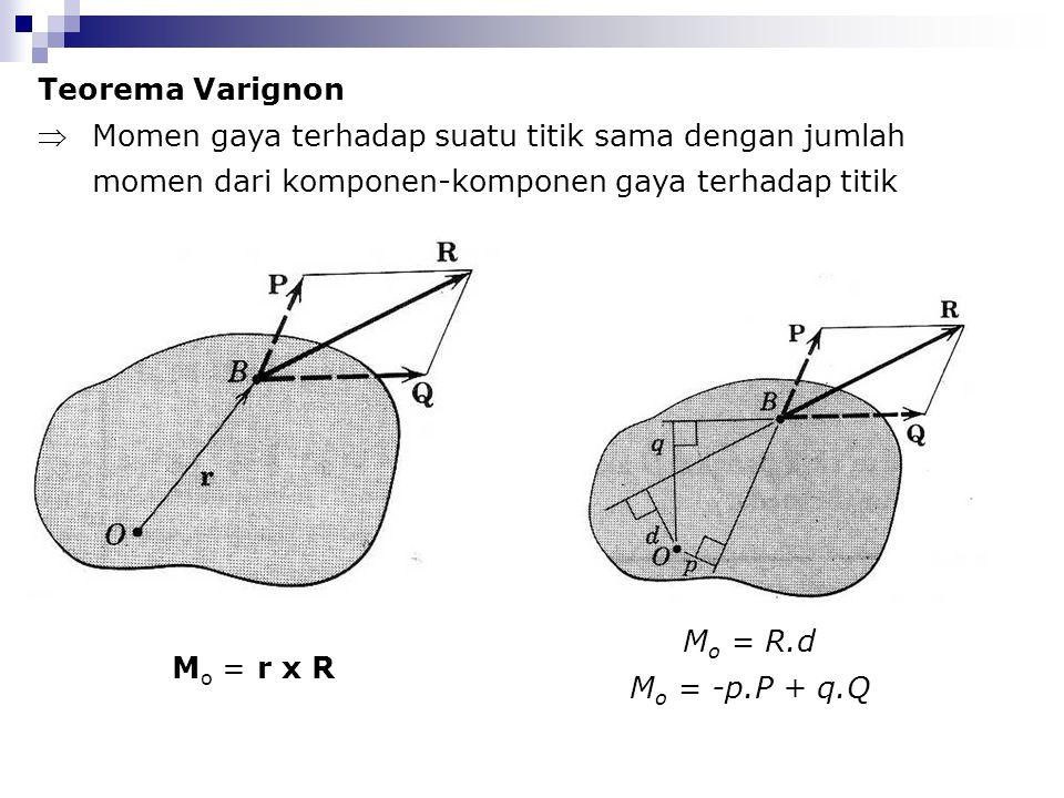 Teorema Varignon Momen gaya terhadap suatu titik sama dengan jumlah momen dari komponen-komponen gaya terhadap titik tersebut M o = r x R M o = R.d M