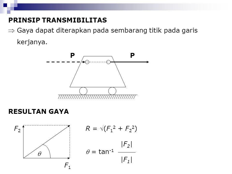 PRINSIP TRANSMIBILITAS Gaya dapat diterapkan pada sembarang titik pada garis kerjanya. F1F1 F2F2  R = (F 1 2 + F 2 2 )  = tan -1 PP RESULTAN GAYA