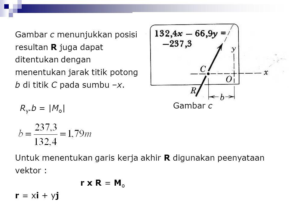 Gambar c menunjukkan posisi resultan R juga dapat ditentukan dengan menentukan jarak titik potong b di titik C pada sumbu –x. Gambar c R y.b = |M o |