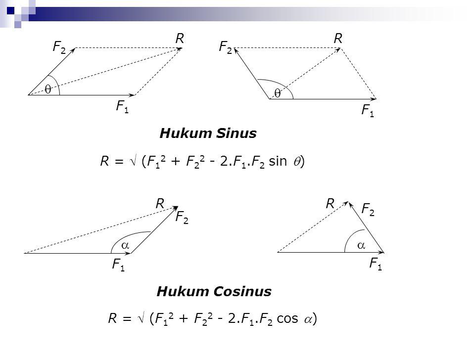 Hukum Sinus R =  (F 1 2 + F 2 2 - 2.F 1.F 2 sin ) Hukum Cosinus R =  (F 1 2 + F 2 2 - 2.F 1.F 2 cos )  F1F1 F2F2 R  F1F1 F2F2 R  F1F1 F2F2 R F1