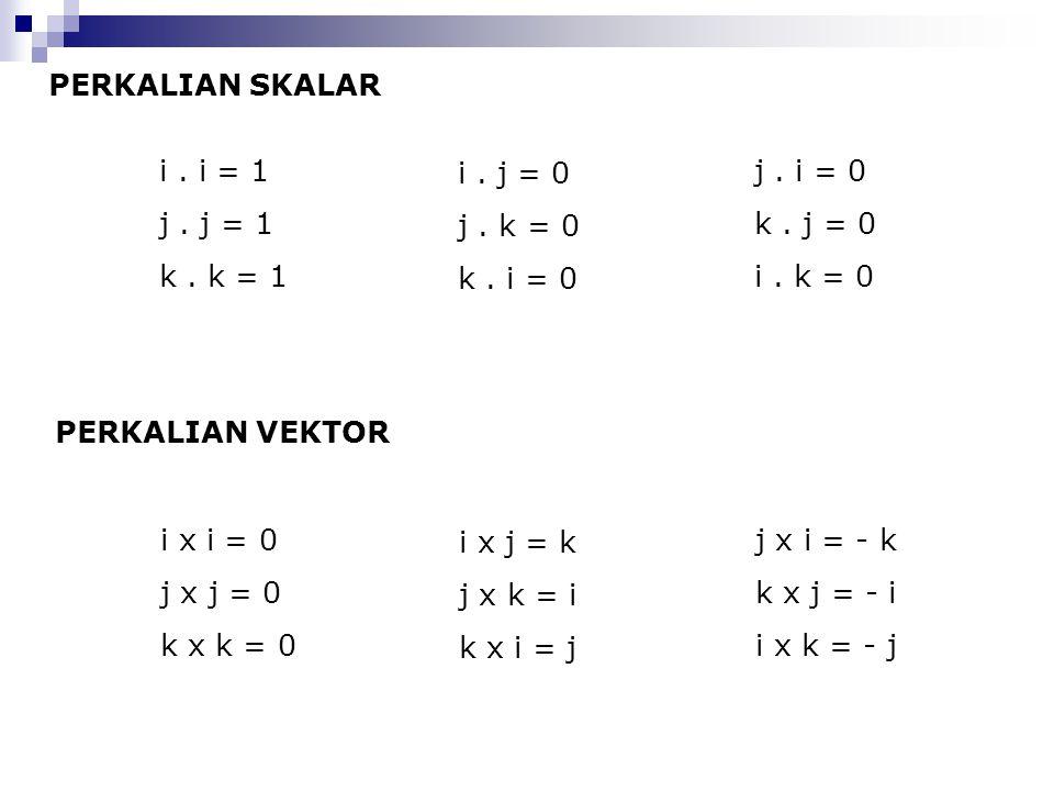 PERKALIAN SKALAR PERKALIAN VEKTOR i. i = 1 j. j = 1 k. k = 1 i. j = 0 j. k = 0 k. i = 0 j. i = 0 k. j = 0 i. k = 0 i x i = 0 j x j = 0 k x k = 0 i x j